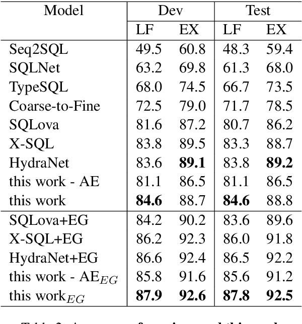 Figure 3 for Mention Extraction and Linking for SQL Query Generation
