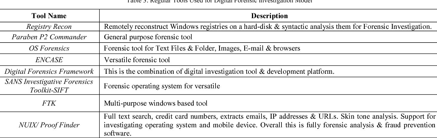 An Encapsulated Approach of Forensic Model for digital
