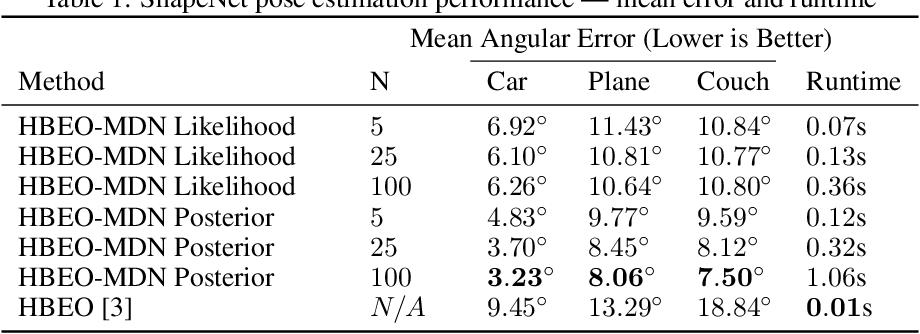 Figure 2 for Probabilistic Category-Level Pose Estimation via Segmentation and Predicted-Shape Priors