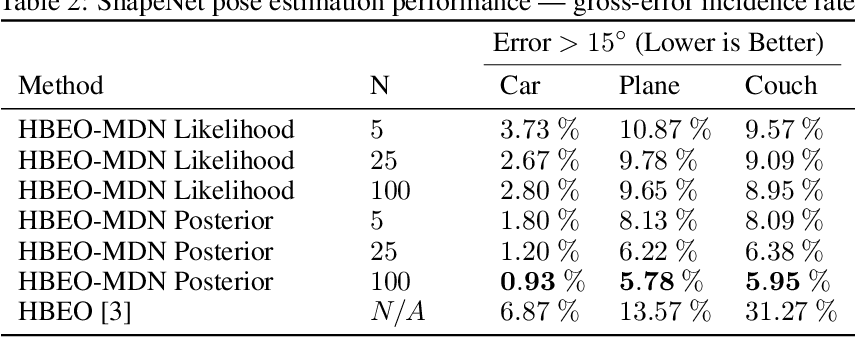 Figure 4 for Probabilistic Category-Level Pose Estimation via Segmentation and Predicted-Shape Priors