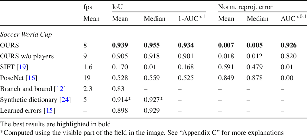 Figure 3 for Real-Time Camera Pose Estimation for Sports Fields