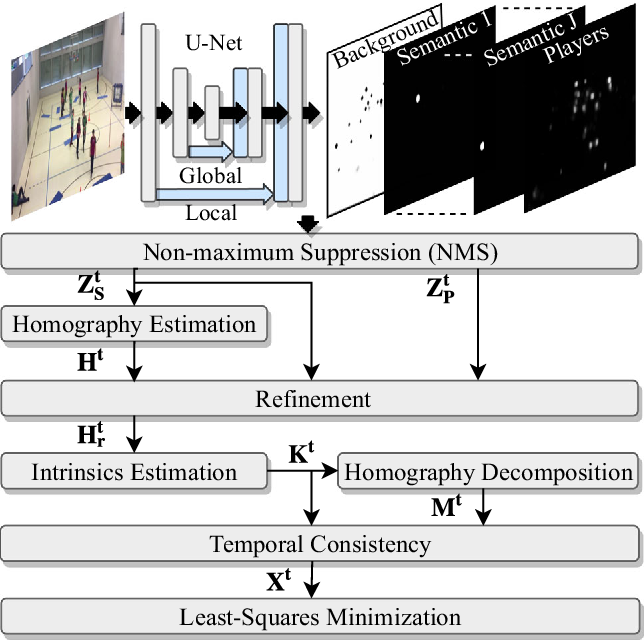 Figure 4 for Real-Time Camera Pose Estimation for Sports Fields