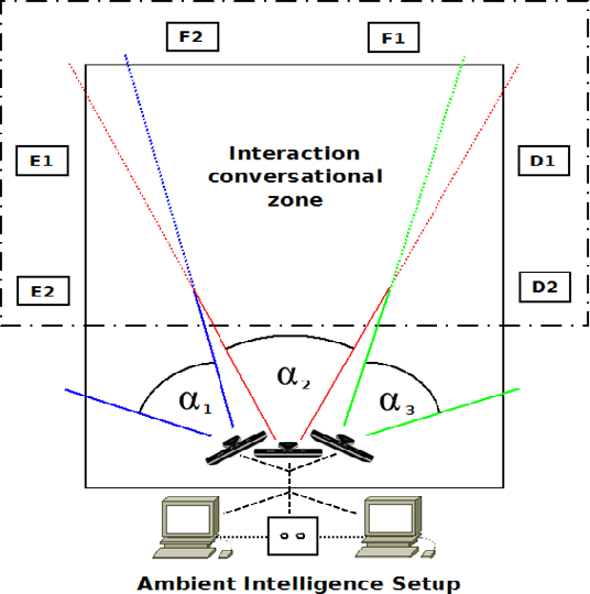 Figure 2 for Non-Verbal Communication Analysis in Victim-Offender Mediations