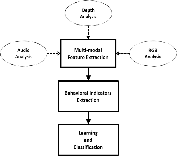 Figure 4 for Non-Verbal Communication Analysis in Victim-Offender Mediations