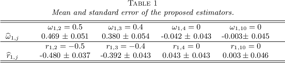 Figure 1 for Asymptotic normality and optimalities in estimation of large Gaussian graphical models