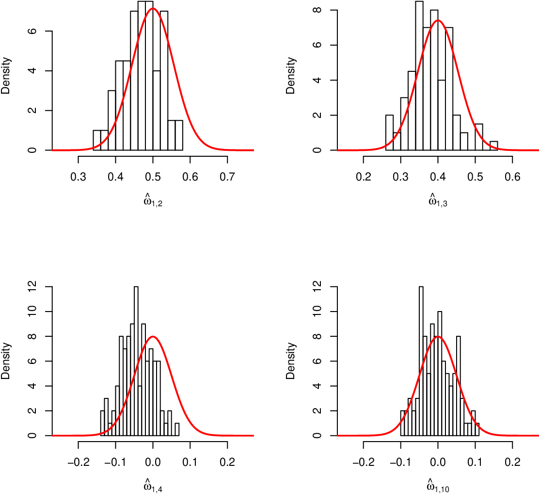 Figure 2 for Asymptotic normality and optimalities in estimation of large Gaussian graphical models