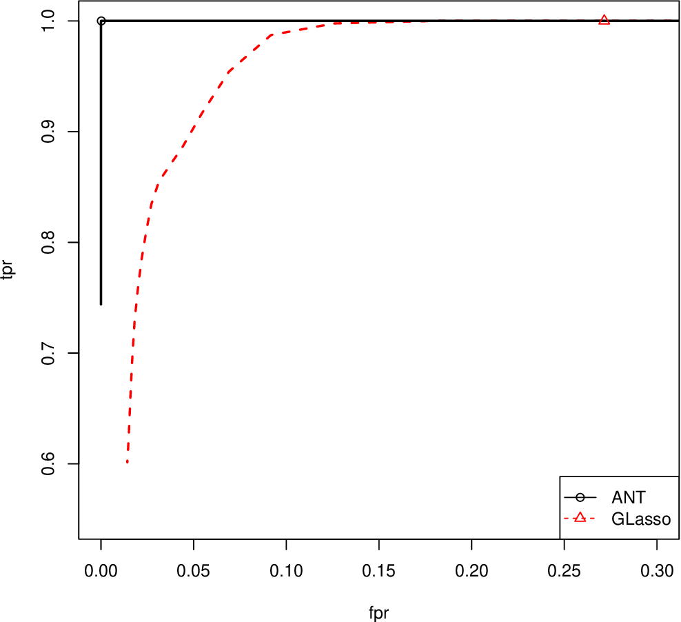 Figure 4 for Asymptotic normality and optimalities in estimation of large Gaussian graphical models