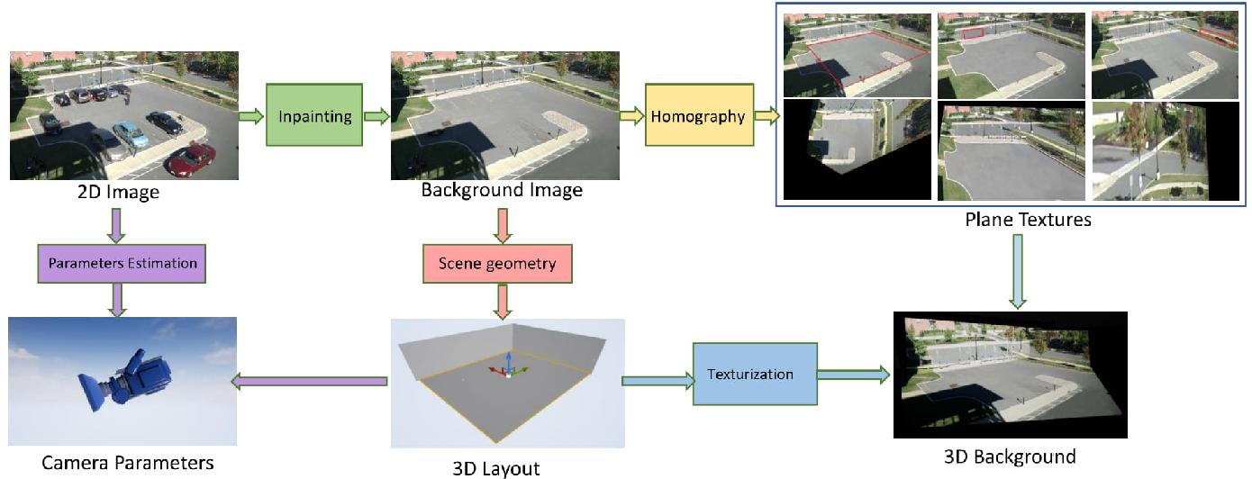 Figure 3 for Domain Randomization for Scene-Specific Car Detection and Pose Estimation