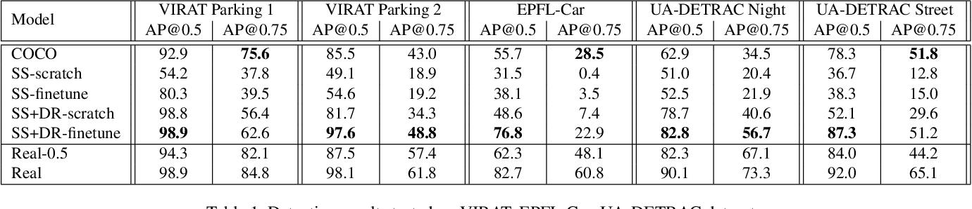 Figure 2 for Domain Randomization for Scene-Specific Car Detection and Pose Estimation