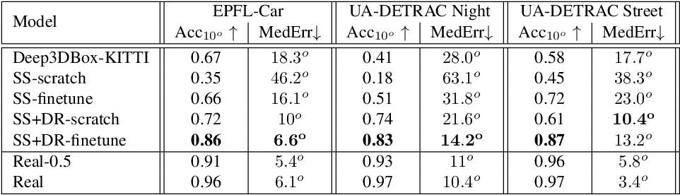 Figure 4 for Domain Randomization for Scene-Specific Car Detection and Pose Estimation