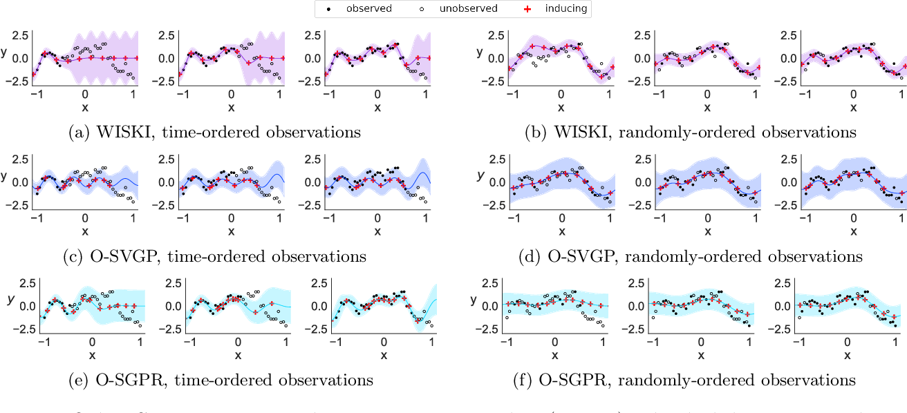 Figure 1 for Kernel Interpolation for Scalable Online Gaussian Processes