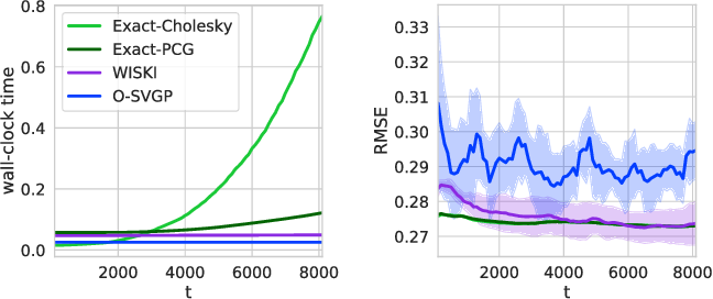 Figure 2 for Kernel Interpolation for Scalable Online Gaussian Processes