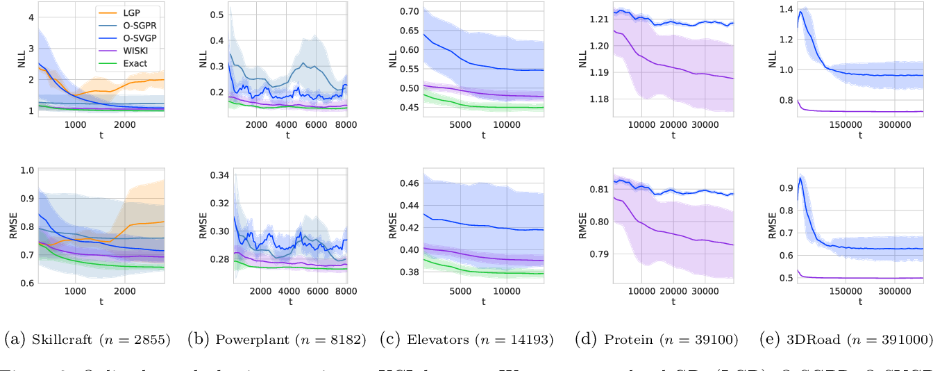 Figure 3 for Kernel Interpolation for Scalable Online Gaussian Processes