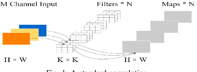 Figure 1 for LiteDepthwiseNet: An Extreme Lightweight Network for Hyperspectral Image Classification