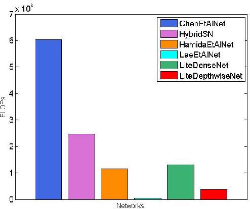 Figure 2 for LiteDepthwiseNet: An Extreme Lightweight Network for Hyperspectral Image Classification