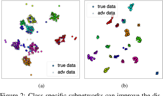 Figure 3 for Interpretable Disentanglement of Neural Networks by Extracting Class-Specific Subnetwork
