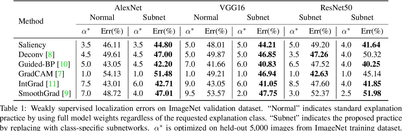 Figure 2 for Interpretable Disentanglement of Neural Networks by Extracting Class-Specific Subnetwork