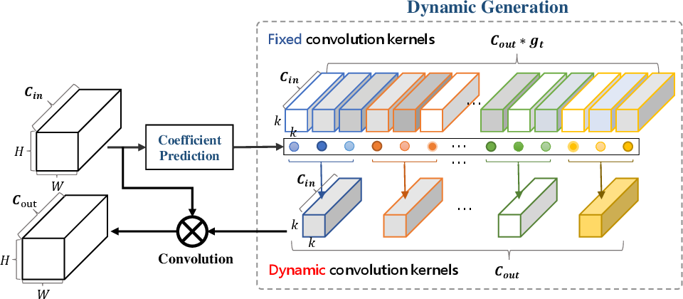 Figure 1 for DyNet: Dynamic Convolution for Accelerating Convolutional Neural Networks