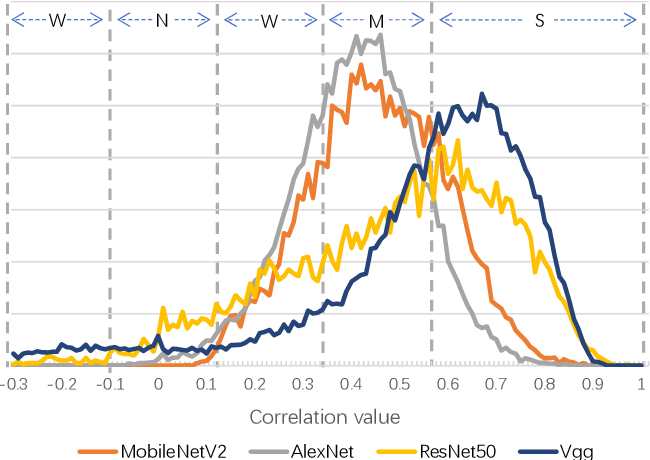 Figure 3 for DyNet: Dynamic Convolution for Accelerating Convolutional Neural Networks