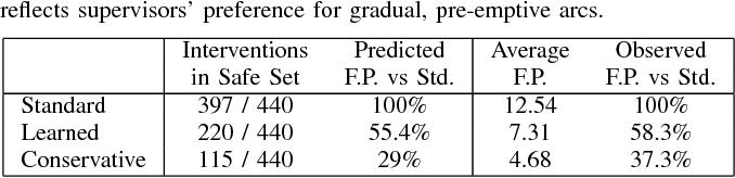 Figure 2 for Modeling Supervisor Safe Sets for Improving Collaboration in Human-Robot Teams