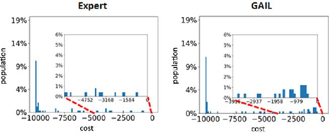 Figure 1 for RAIL: Risk-Averse Imitation Learning