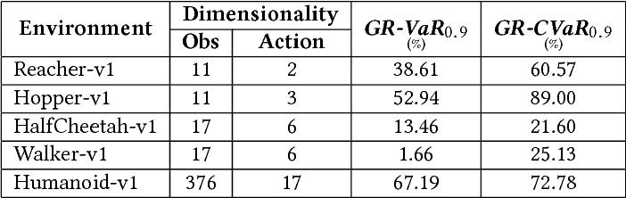 Figure 2 for RAIL: Risk-Averse Imitation Learning