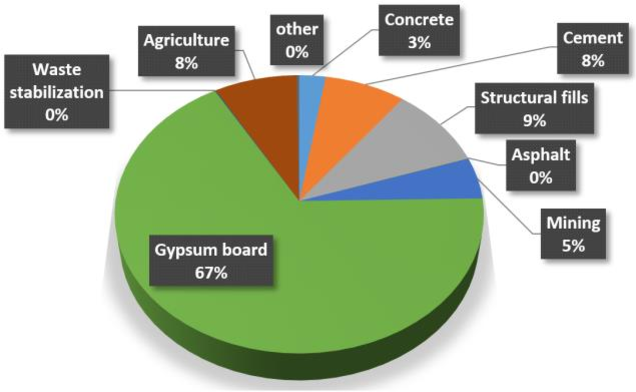 Figure 1 from Drywall (Gyproc Plasterboard) Recycling and