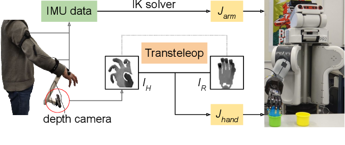 Figure 1 for A Mobile Robot Hand-Arm Teleoperation System by Vision and IMU