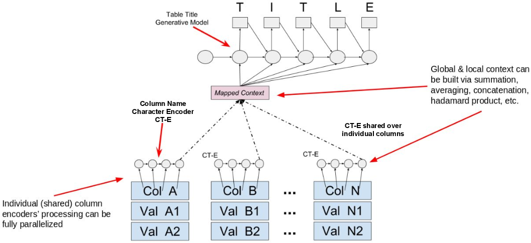 Figure 1 for Column2Vec: Structural Understanding via Distributed Representations of Database Schemas