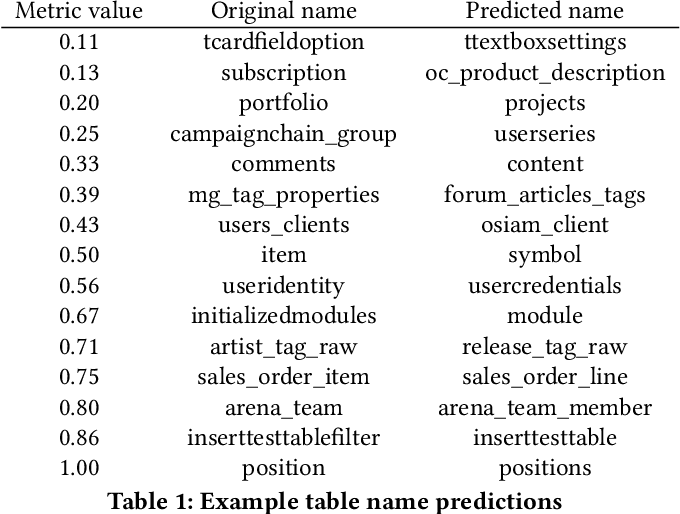 Figure 2 for Column2Vec: Structural Understanding via Distributed Representations of Database Schemas