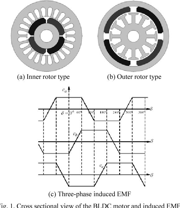 A Novel Internal Fault Analysis of a Brushless DC Motor Using