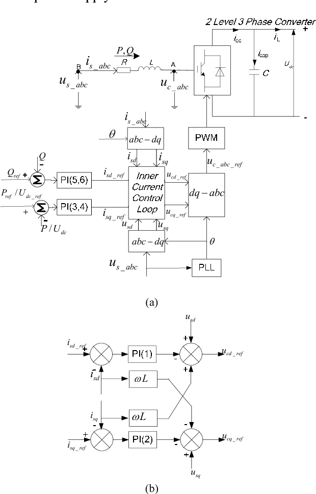 Selection Of Pi Compensator Parameters For Vsc Hvdc System Using