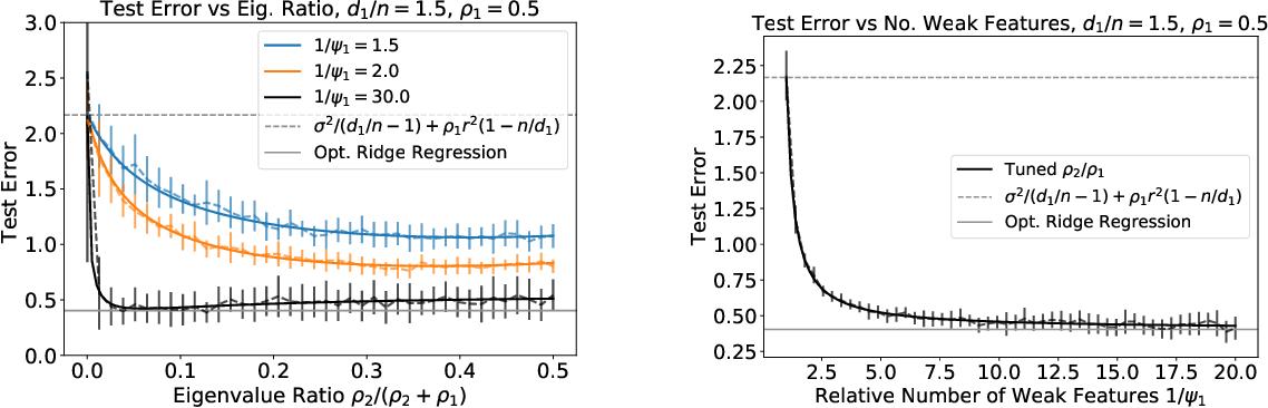 Figure 2 for Asymptotics of Ridge(less) Regression under General Source Condition