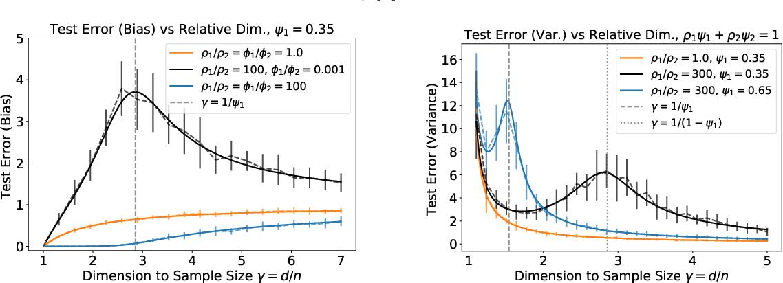 Figure 3 for Asymptotics of Ridge(less) Regression under General Source Condition