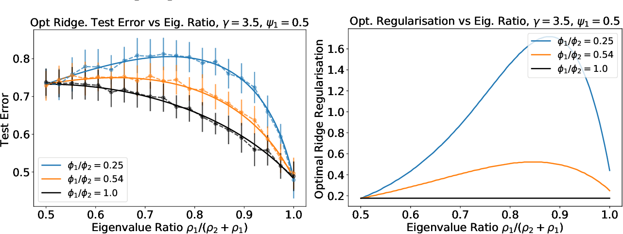 Figure 4 for Asymptotics of Ridge(less) Regression under General Source Condition