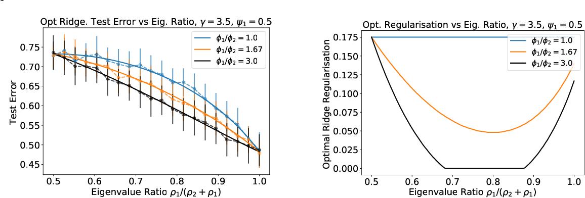 Figure 1 for Asymptotics of Ridge(less) Regression under General Source Condition
