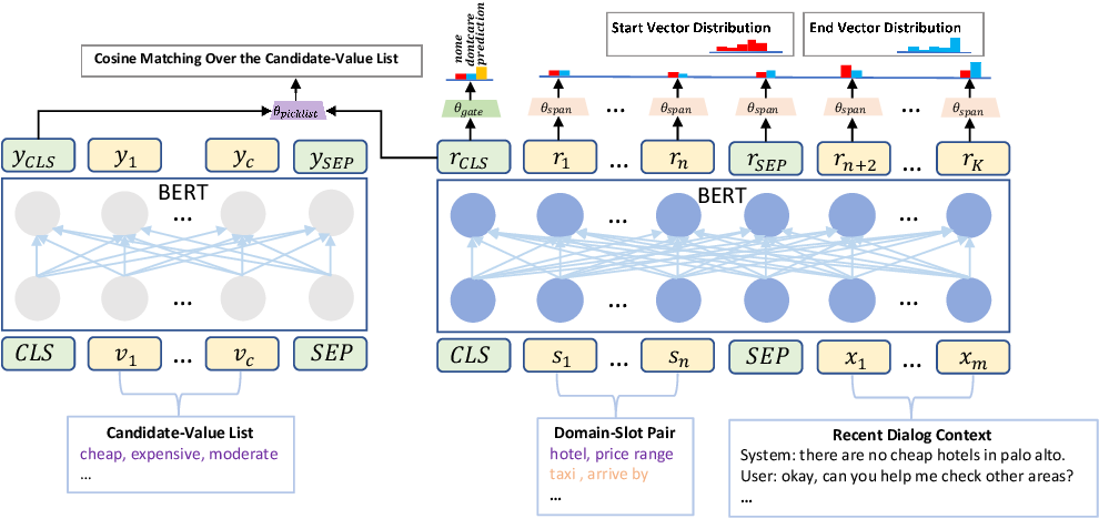 Figure 3 for Find or Classify? Dual Strategy for Slot-Value Predictions on Multi-Domain Dialog State Tracking