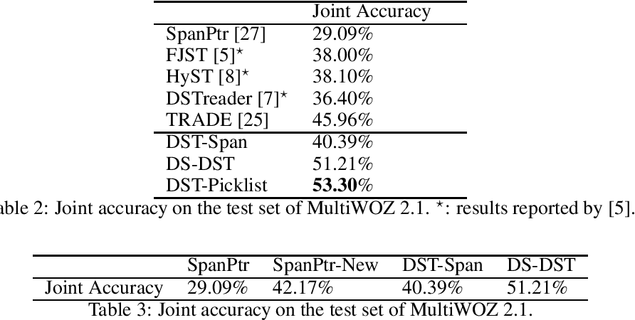 Figure 4 for Find or Classify? Dual Strategy for Slot-Value Predictions on Multi-Domain Dialog State Tracking