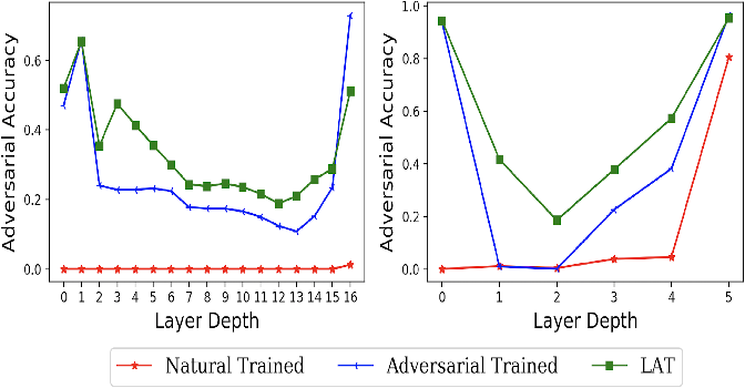 Figure 1 for Harnessing the Vulnerability of Latent Layers in Adversarially Trained Models