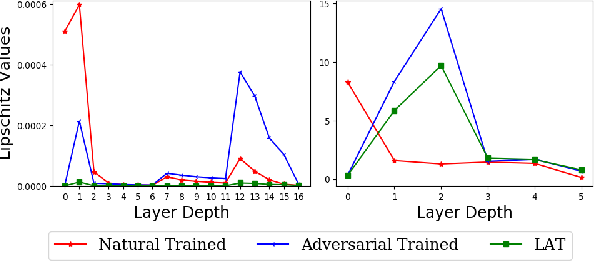 Figure 3 for Harnessing the Vulnerability of Latent Layers in Adversarially Trained Models