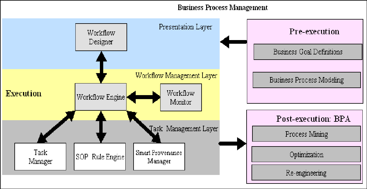 PDF] Rfid-based business process and workflow management in