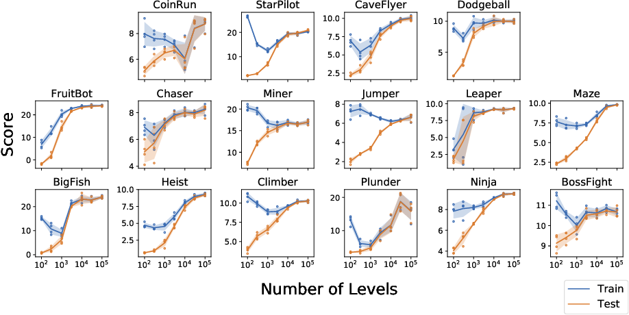 Figure 2 for Leveraging Procedural Generation to Benchmark Reinforcement Learning