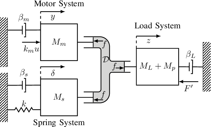 Figure 1 for Exploiting the Natural Dynamics of Series Elastic Robots by Actuator-Centered Sequential Linear Programming