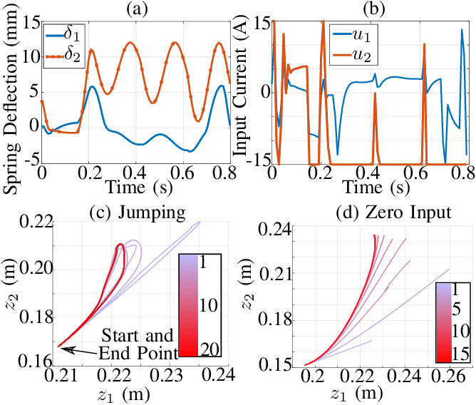 Figure 4 for Exploiting the Natural Dynamics of Series Elastic Robots by Actuator-Centered Sequential Linear Programming