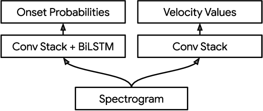 Figure 2 for Improving Perceptual Quality of Drum Transcription with the Expanded Groove MIDI Dataset