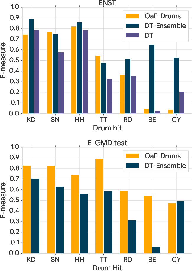 Figure 4 for Improving Perceptual Quality of Drum Transcription with the Expanded Groove MIDI Dataset