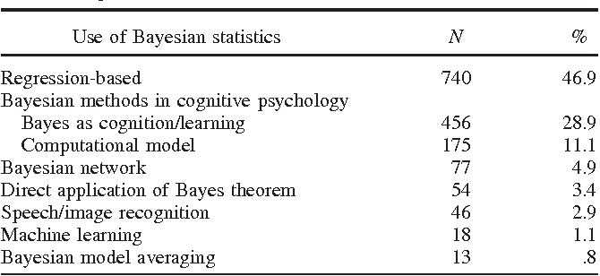 A systematic review of Bayesian articles in psychology: The last 25