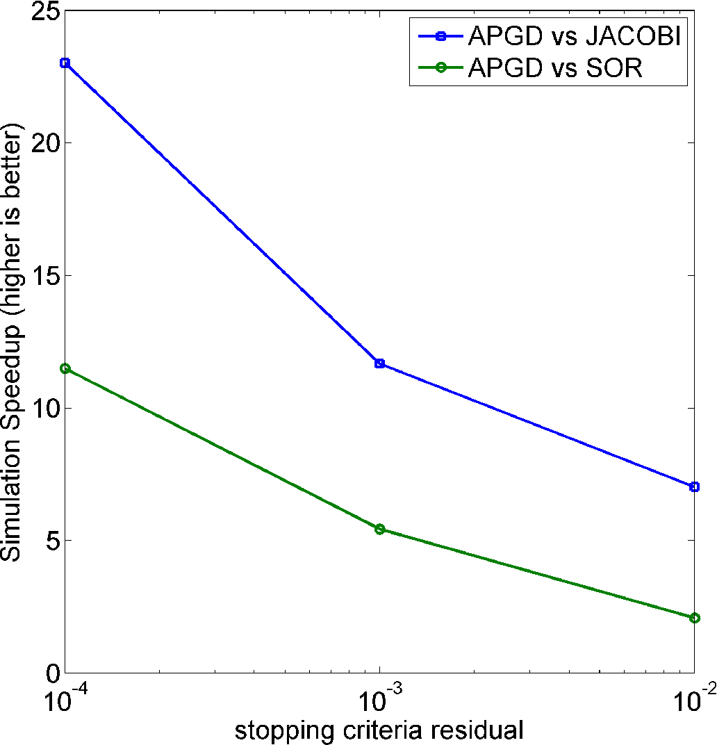 Figure 4.37: Speedup of APGD compared to JACOBI and SOR for various tolerance values.