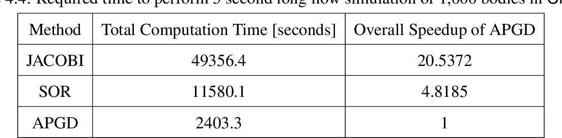 Table 4.4: Required time to perform 5 second long flow simulation of 1,000 bodies in Chrono