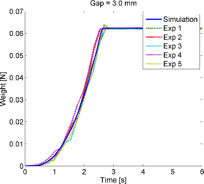 Figure 7.19: Weight of collected granular material vs. time for 3.0 mm gap size.